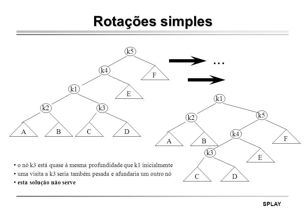 Rotações simples k5 • • • k4 F k1 E k1 k2 k3 k5 k2 A B C D k4 F A B k3