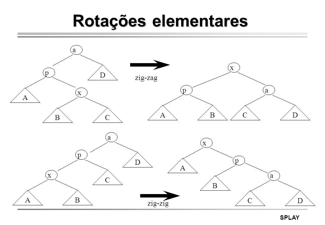 Rotações elementares a D p A x B C x B p A a C D zig-zag a D p C x A B