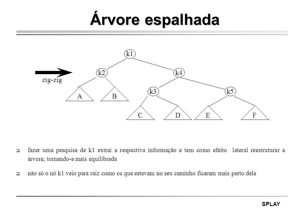 Árvore espalhada k1 k2 k4 zig-zig k3 k5 A B C D E F