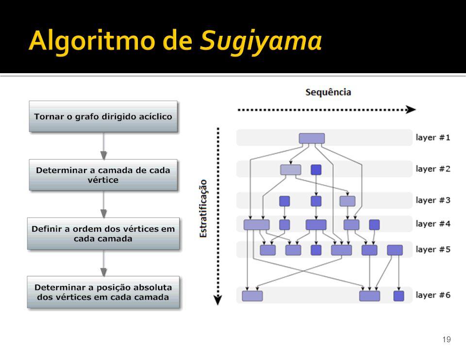 Algoritmo de Sugiyama