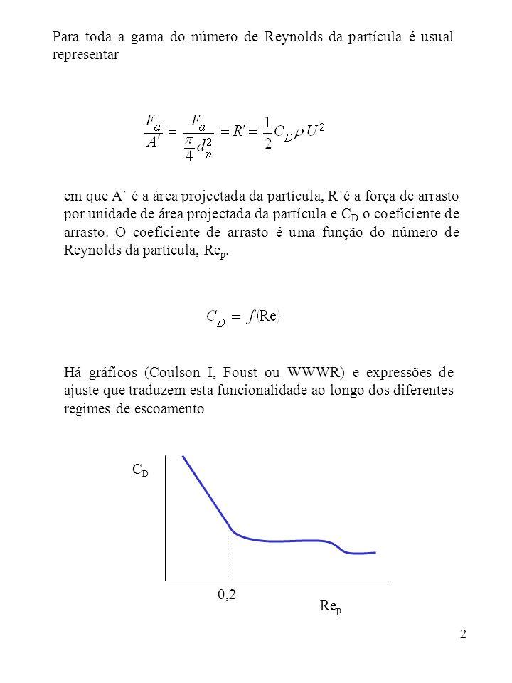 Para toda a gama do número de Reynolds da partícula é usual representar