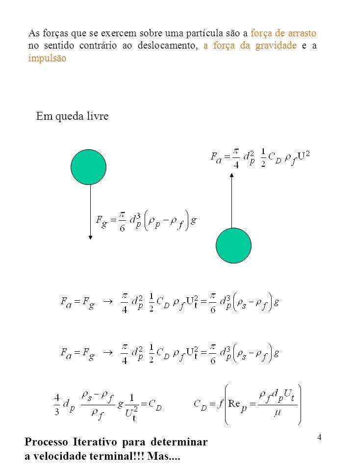 Processo Iterativo para determinar a velocidade terminal!!! Mas....