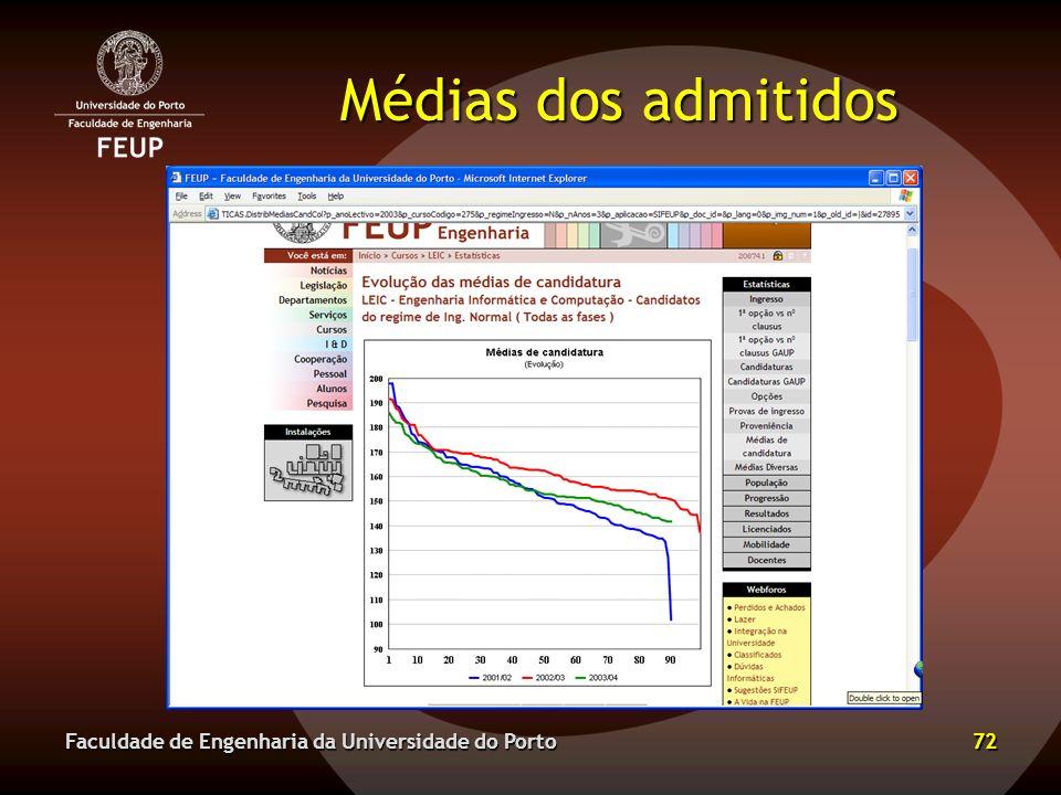 Médias dos admitidos Faculdade de Engenharia da Universidade do Porto