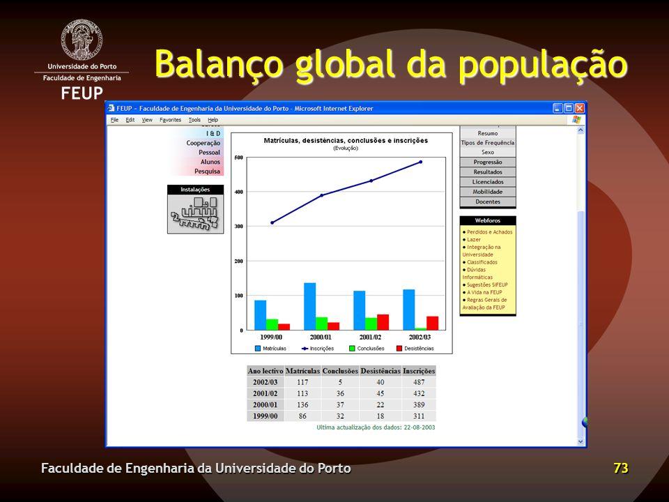 Balanço global da população