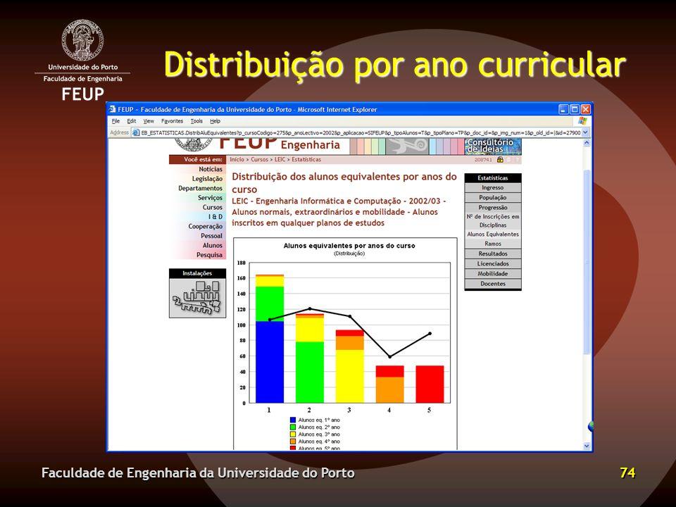 Distribuição por ano curricular