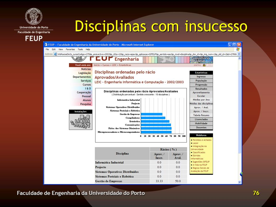Disciplinas com insucesso