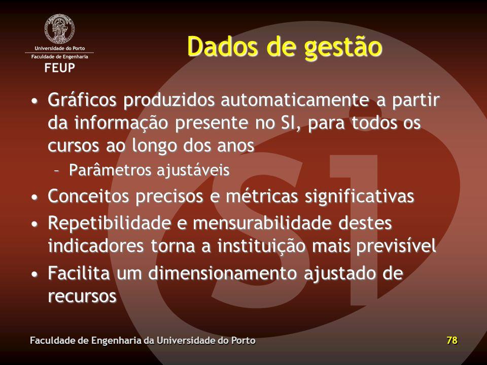 Dados de gestão Gráficos produzidos automaticamente a partir da informação presente no SI, para todos os cursos ao longo dos anos.