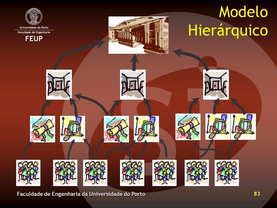 Modelo Hierárquico Faculdade de Engenharia da Universidade do Porto