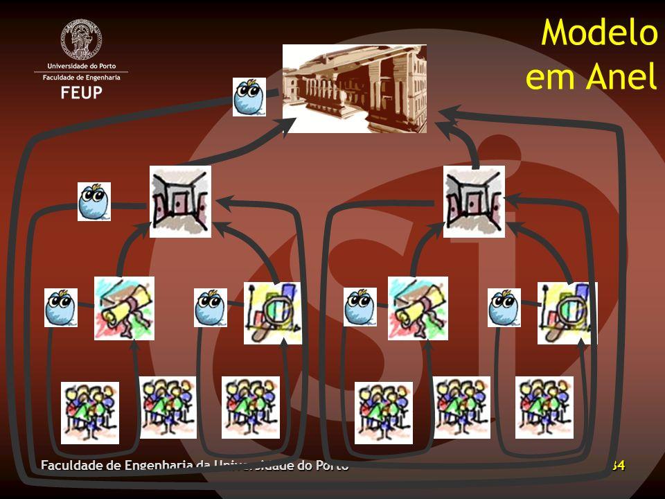 Modelo em Anel Faculdade de Engenharia da Universidade do Porto