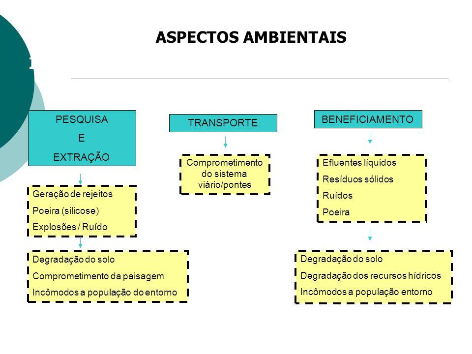 Comprometimento do sistema viário/pontes