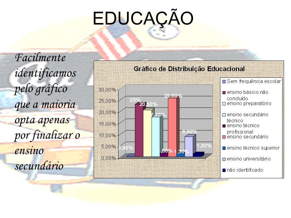 EDUCAÇÃO Facilmente identificamos pelo gráfico que a maioria opta apenas por finalizar o ensino secundário.