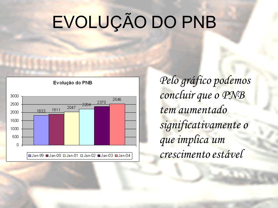 EVOLUÇÃO DO PNB Pelo gráfico podemos concluir que o PNB tem aumentado significativamente o que implica um crescimento estável.