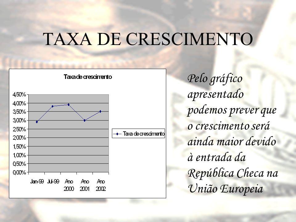 TAXA DE CRESCIMENTO Pelo gráfico apresentado podemos prever que o crescimento será ainda maior devido à entrada da República Checa na União Europeia.