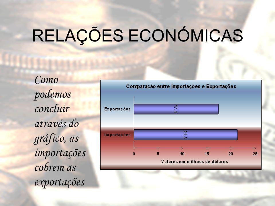 RELAÇÕES ECONÓMICAS Como podemos concluir através do gráfico, as importações cobrem as exportações