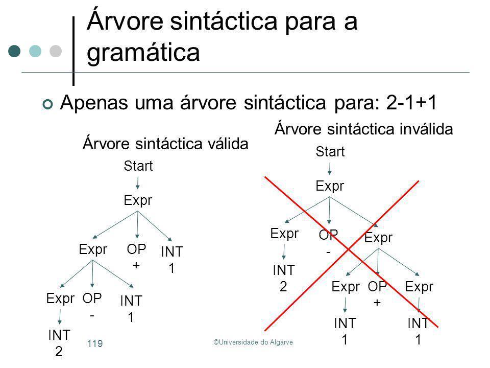 Árvore sintáctica para a gramática