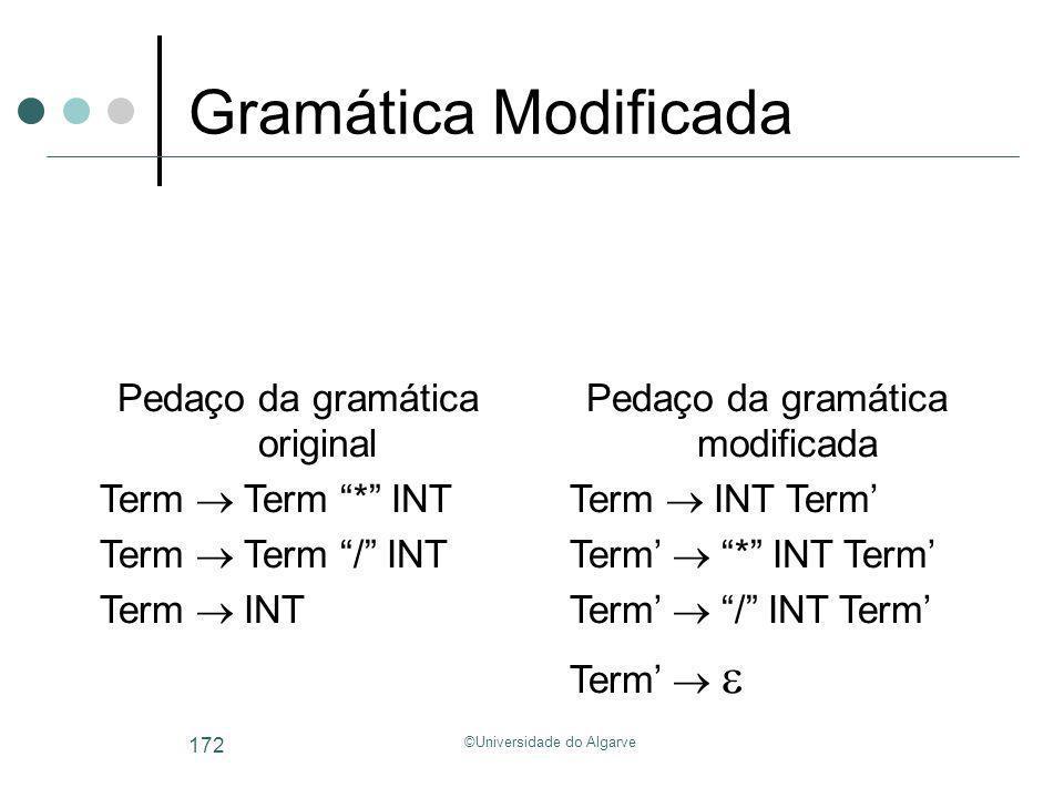 Gramática Modificada Pedaço da gramática original Term  Term * INT