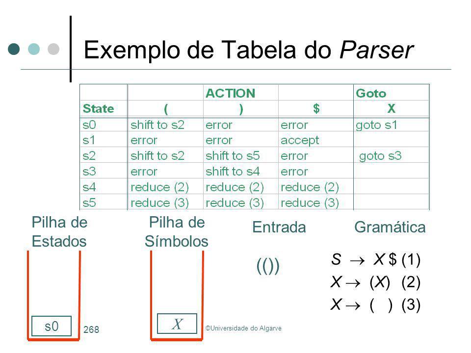 Exemplo de Tabela do Parser