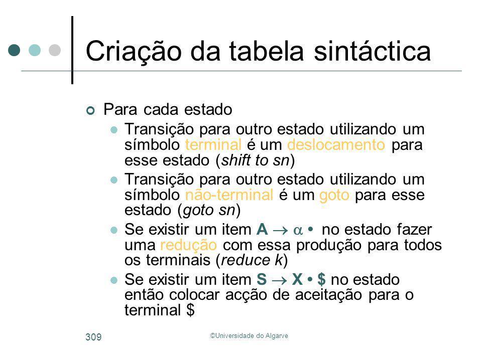 Criação da tabela sintáctica