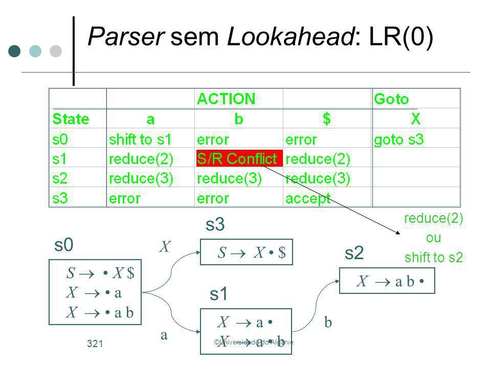Parser sem Lookahead: LR(0)