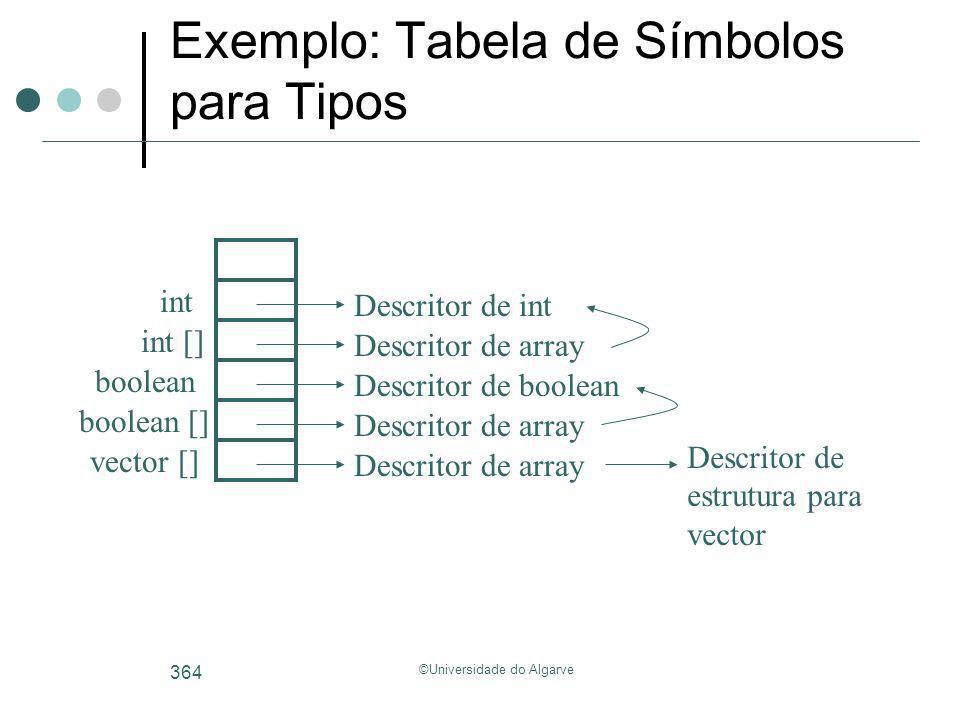 Exemplo: Tabela de Símbolos para Tipos