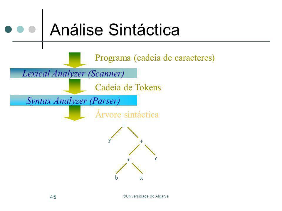 Análise Sintáctica Programa (cadeia de caracteres)