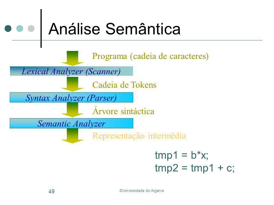 Análise Semântica tmp1 = b*x; tmp2 = tmp1 + c;