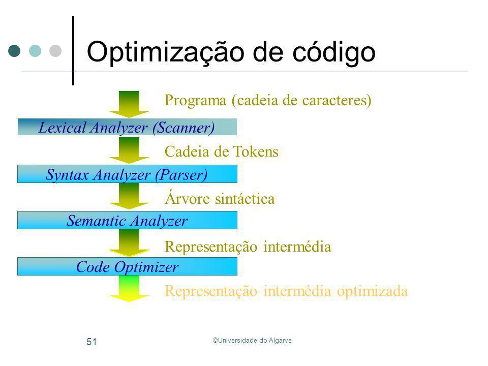 Optimização de código Programa (cadeia de caracteres)