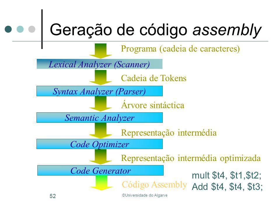 Geração de código assembly