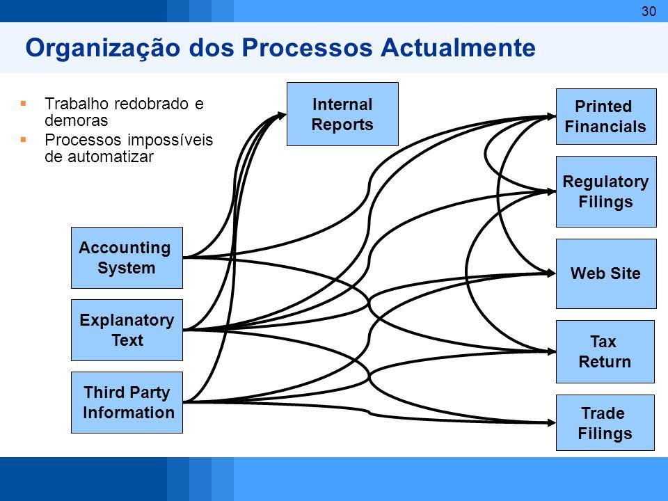 Organização dos Processos Actualmente
