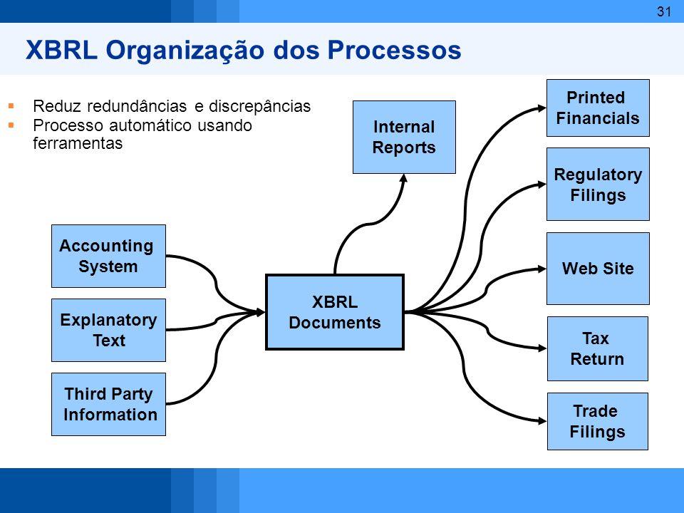 XBRL Organização dos Processos