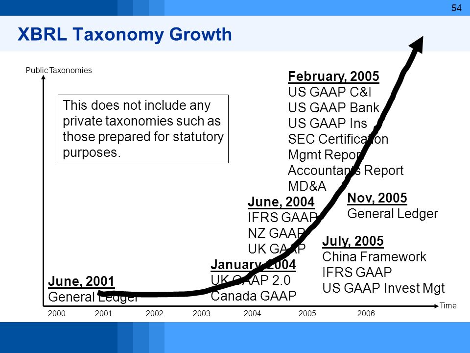 XBRL Taxonomy Growth February, 2005 US GAAP C&I US GAAP Bank