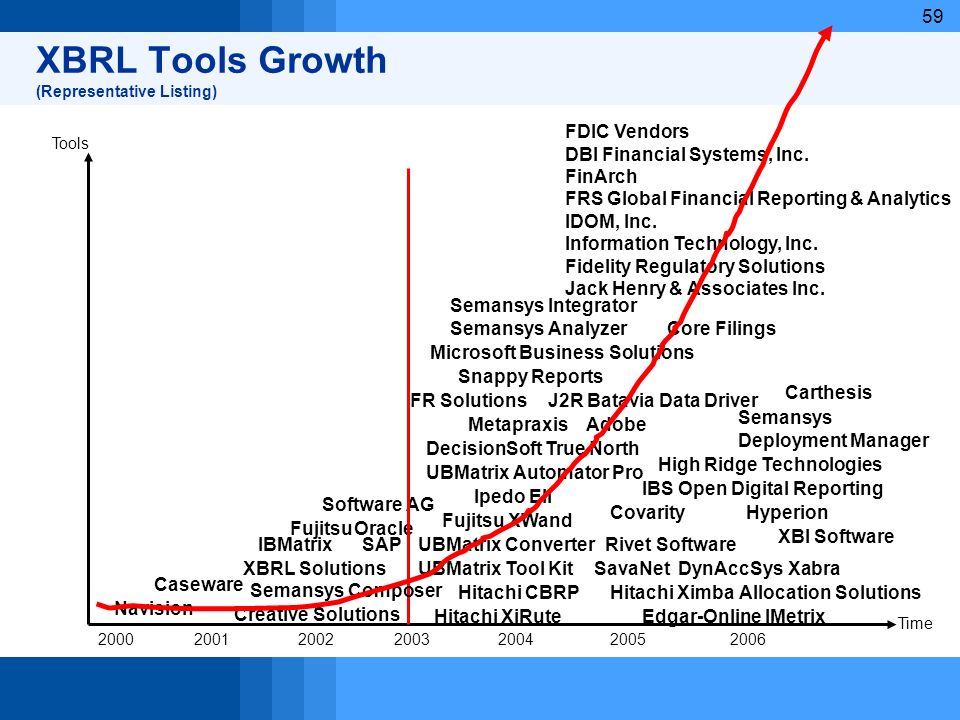 XBRL Tools Growth (Representative Listing)