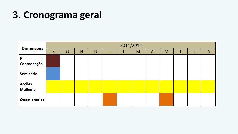3. Cronograma geral