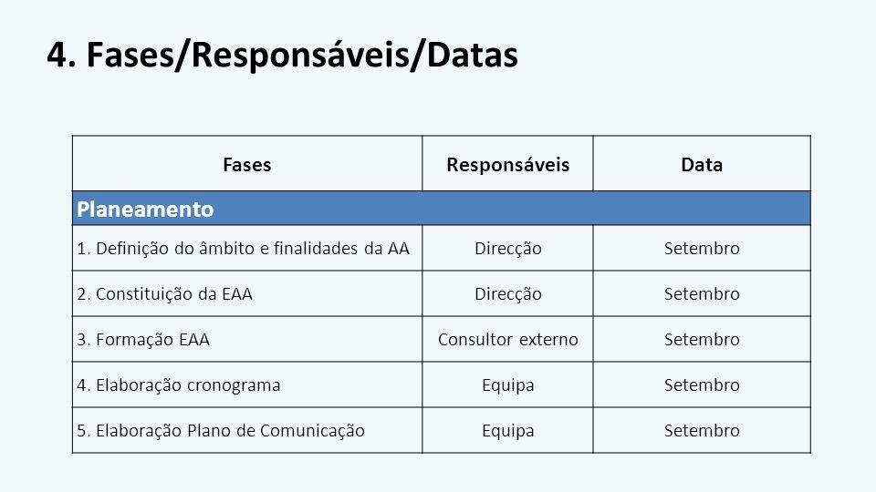 4. Fases/Responsáveis/Datas