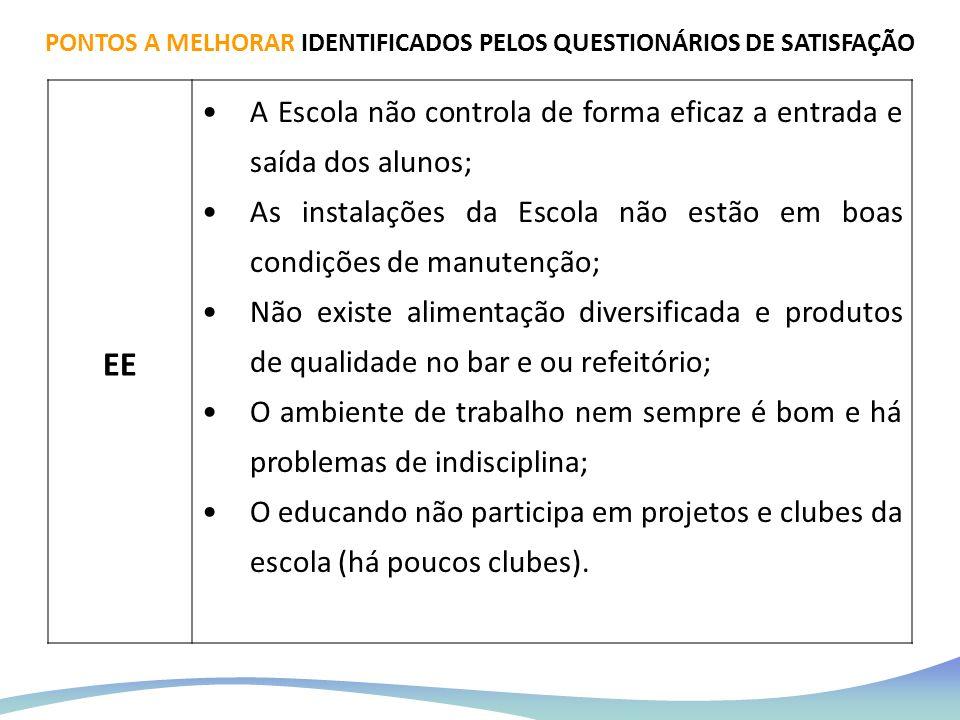 PONTOS A MELHORAR IDENTIFICADOS PELOS QUESTIONÁRIOS DE SATISFAÇÃO