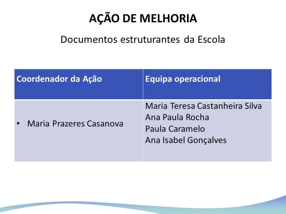 AÇÃO DE MELHORIA Documentos estruturantes da Escola