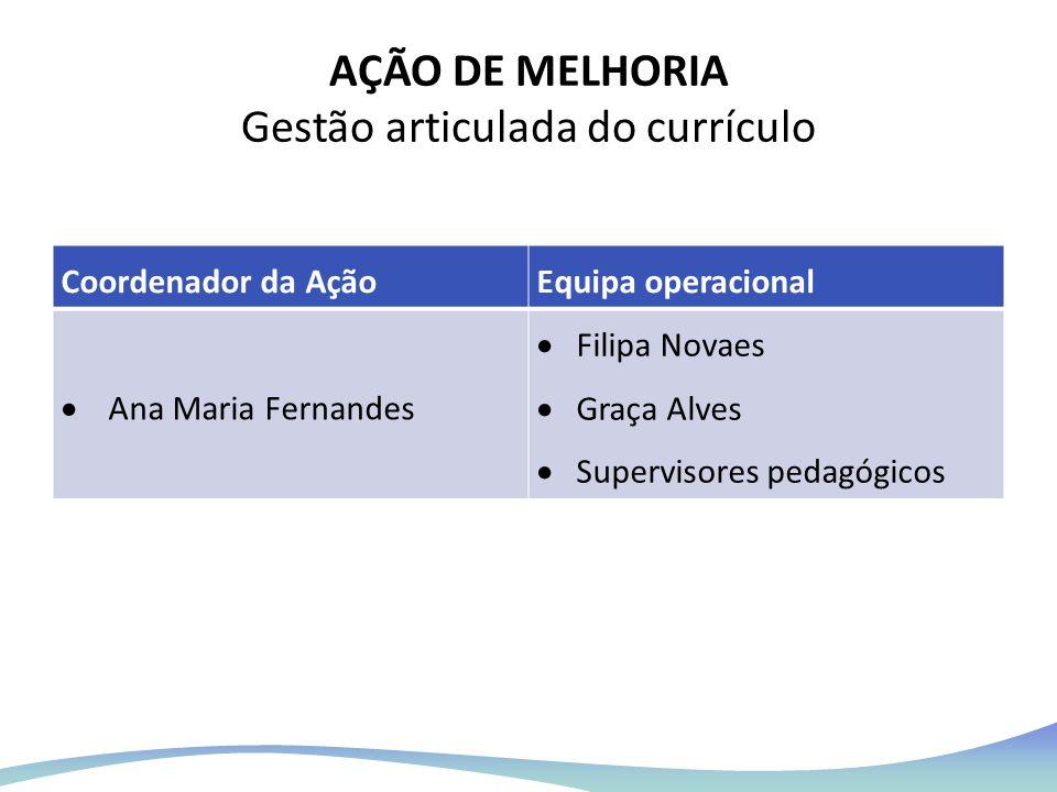 AÇÃO DE MELHORIA Gestão articulada do currículo