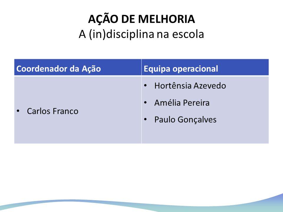 AÇÃO DE MELHORIA A (in)disciplina na escola