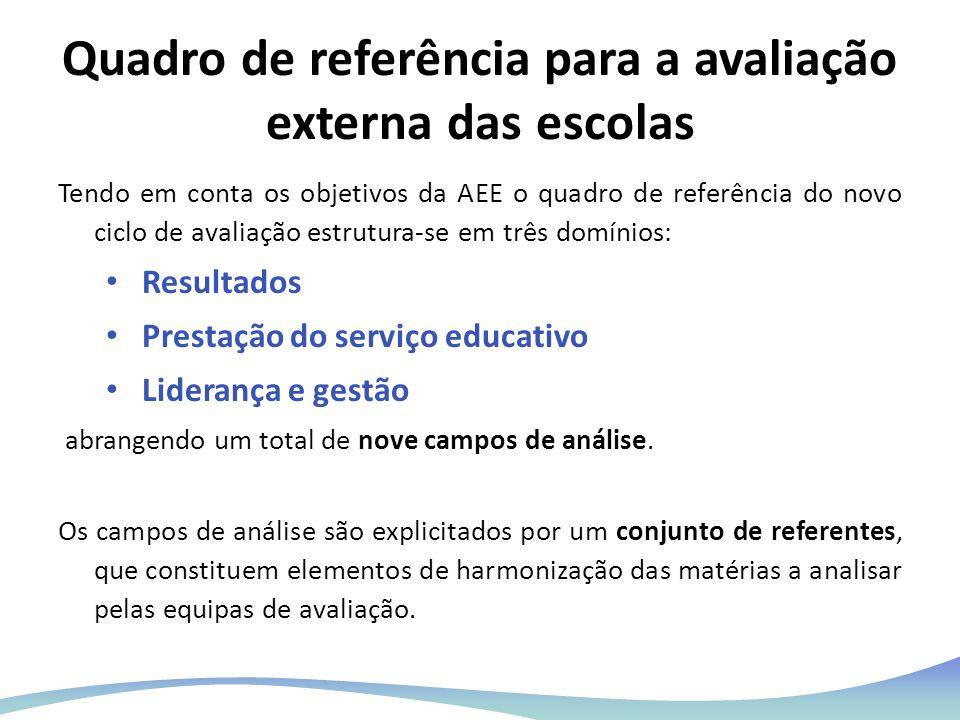 Quadro de referência para a avaliação externa das escolas