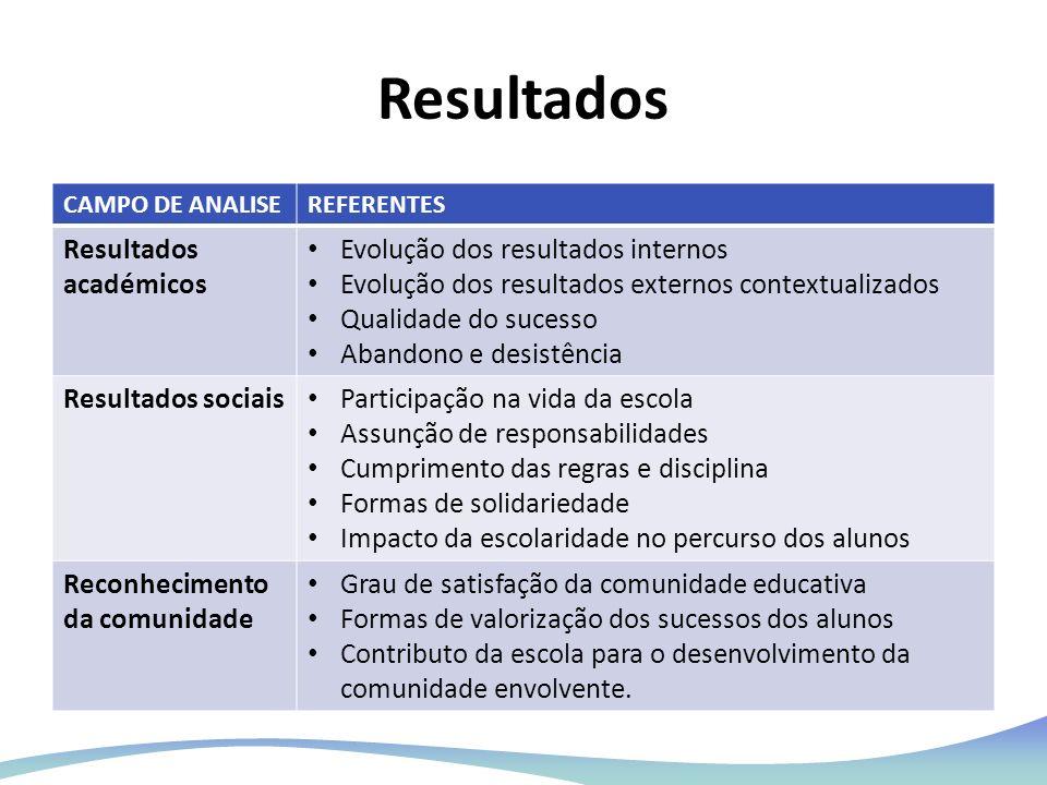 Resultados Resultados académicos Evolução dos resultados internos