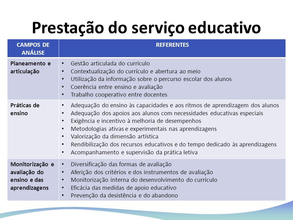 Prestação do serviço educativo