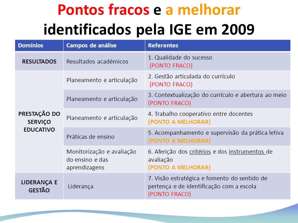 Pontos fracos e a melhorar identificados pela IGE em 2009