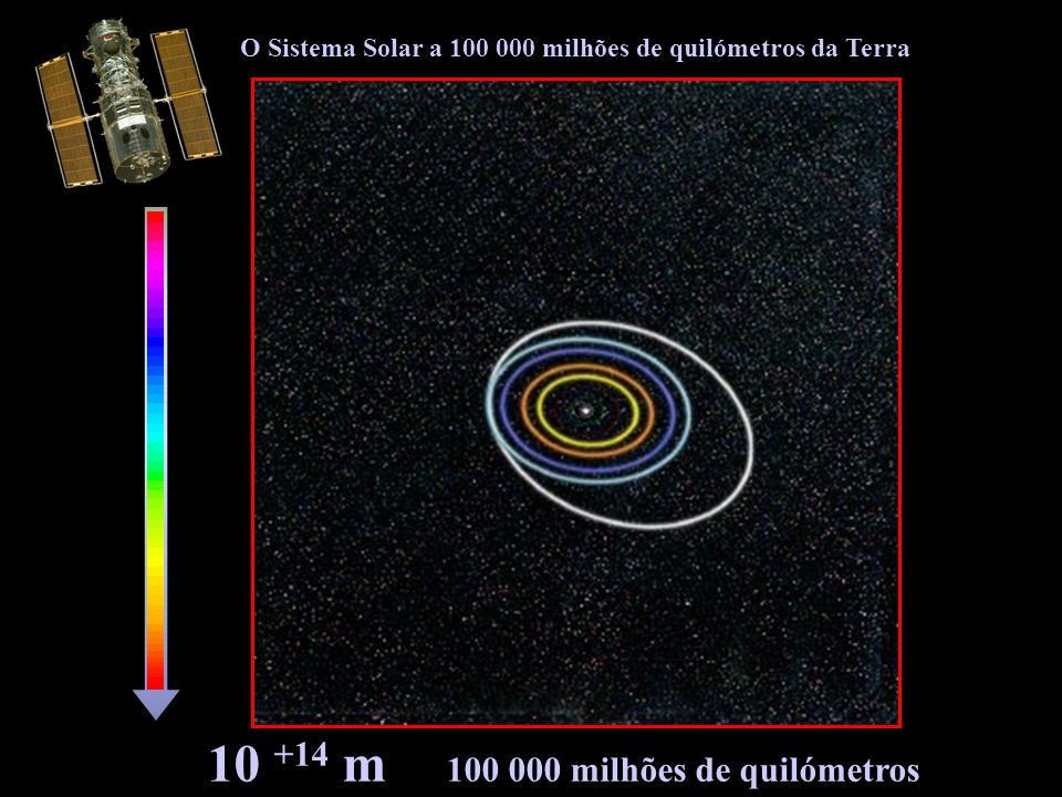 10 +14 m 100 000 milhões de quilómetros
