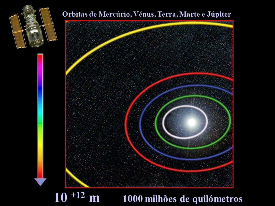 10 +12 m 1000 milhões de quilómetros