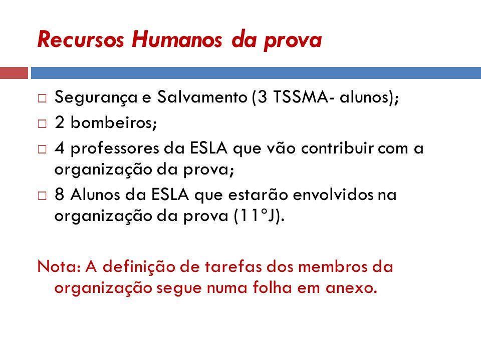 Recursos Humanos da prova