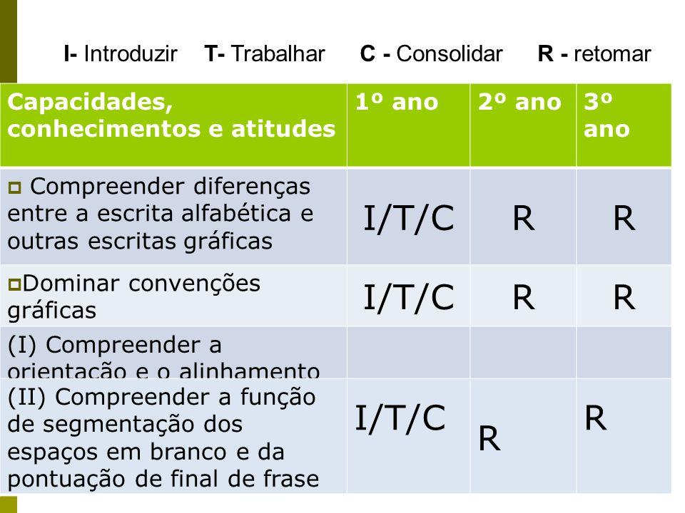 I/T/C R I/T/C R I- Introduzir T- Trabalhar C - Consolidar R - retomar