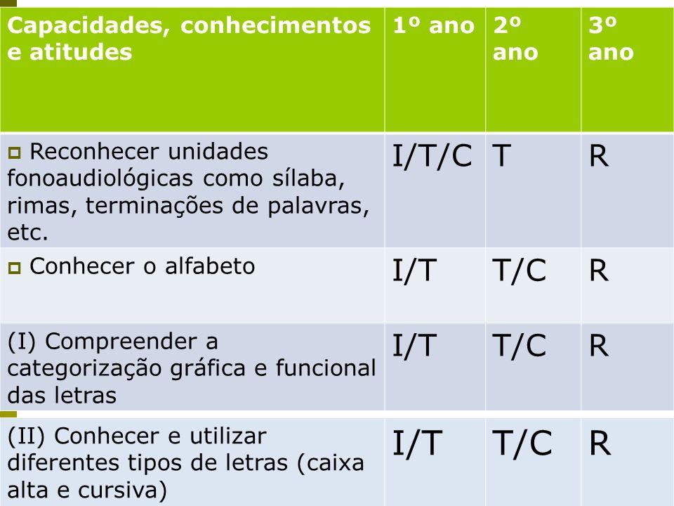 I/T T/C R I/T/C T R I/T T/C Capacidades, conhecimentos e atitudes