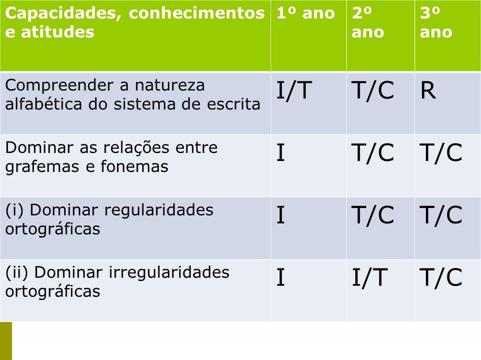 I/T T/C R I Capacidades, conhecimentos e atitudes 1º ano 2º ano 3º ano