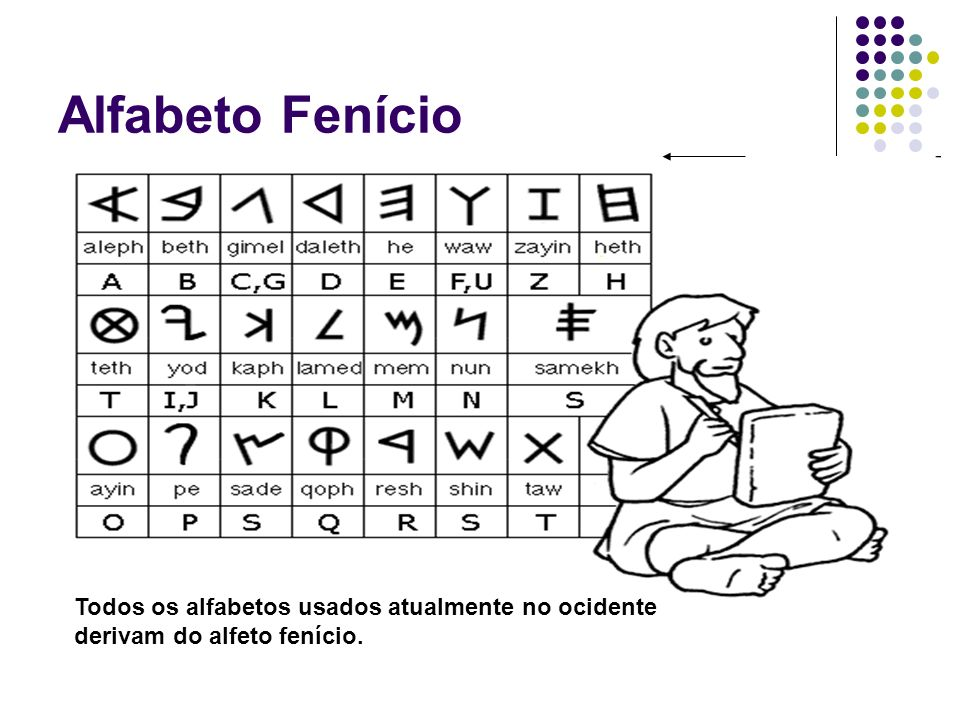 Alfabeto Fenício Todos os alfabetos usados atualmente no ocidente derivam do alfeto fenício.