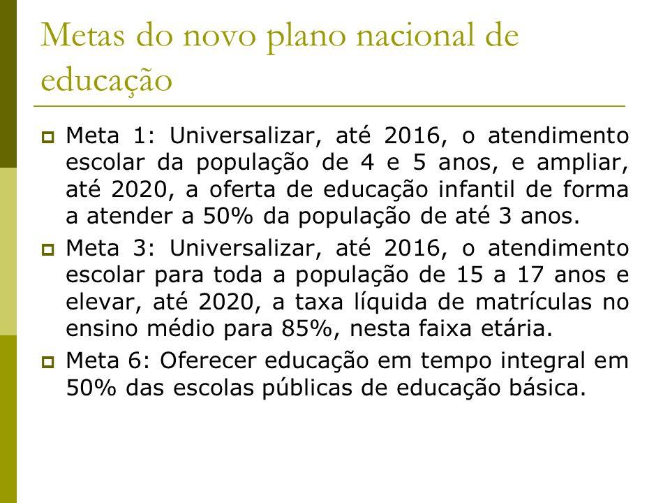 Metas do novo plano nacional de educação